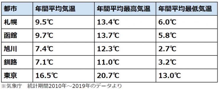 北海道の月別平均気温