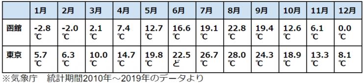 函館の月別平均気温