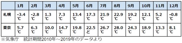 札幌の月別平均気温